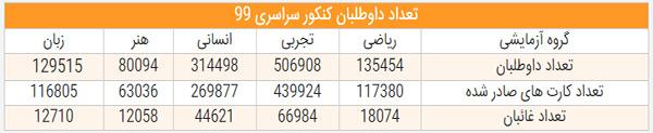جدول نتایج کنکور رشته معارف اسلامی و علوم اسانی کنکور 99