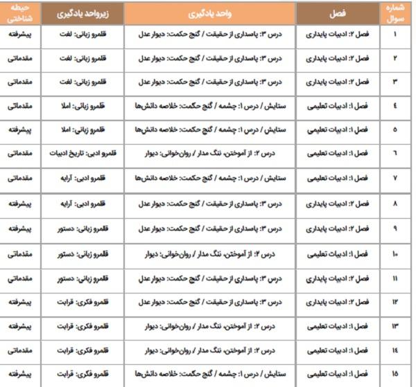 سرفصل های آزمون کتاب فارسی
