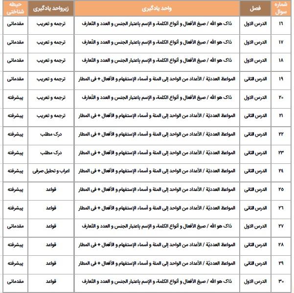 سرفصل های آزمون کتاب عربی