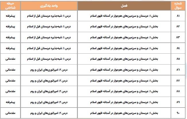 سرفصل های آزمون کتاب تاریخ اسلام